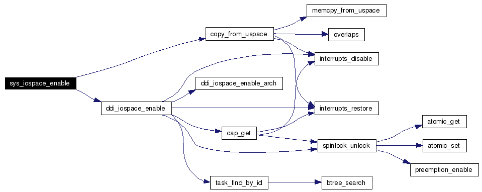 simultaneous speeches interruptions and overlaps in