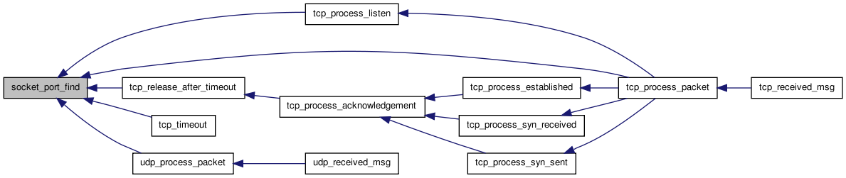 Networking and TCP/IP stack for HelenOS system: Sockets